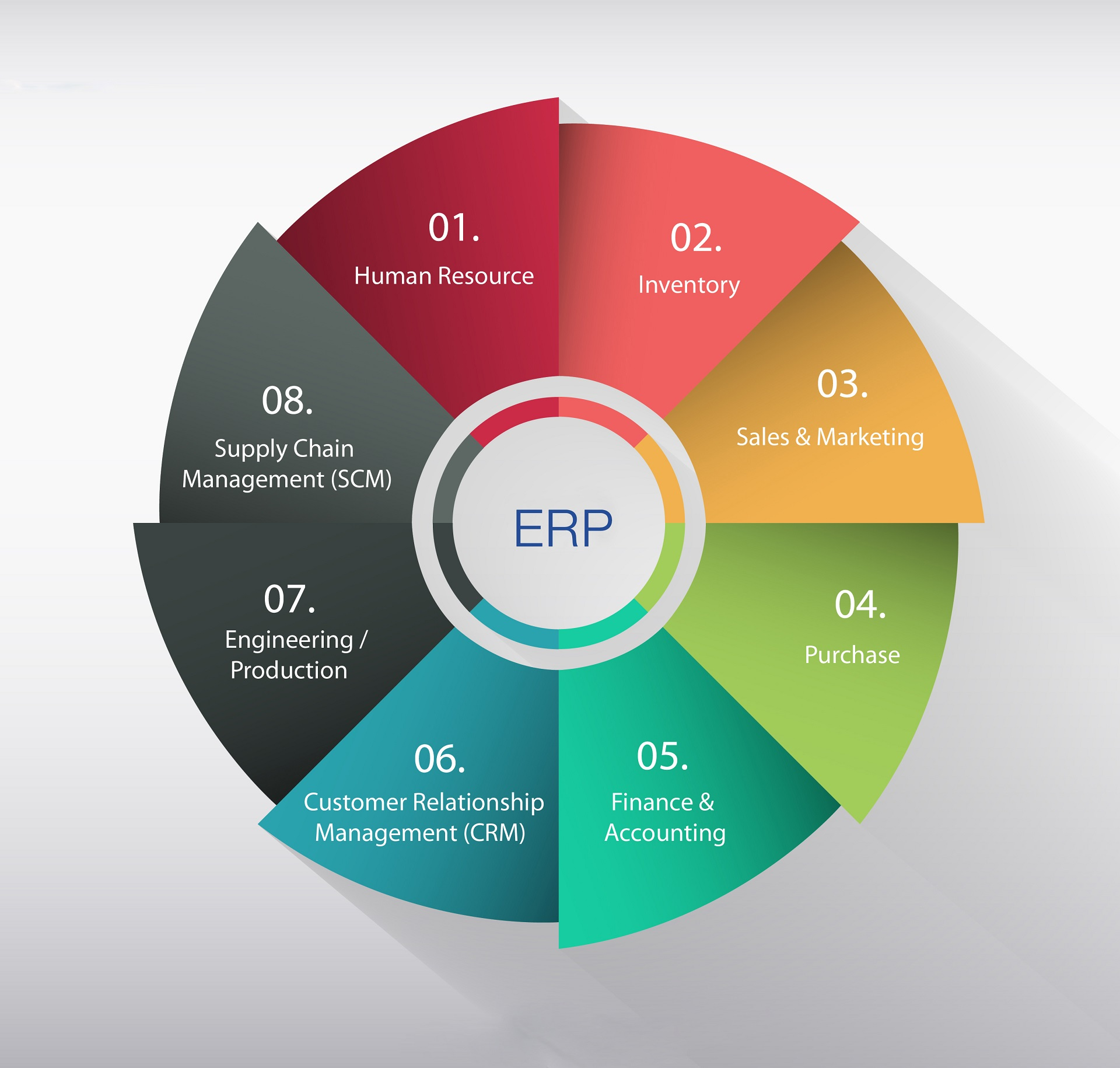 erp software module list
